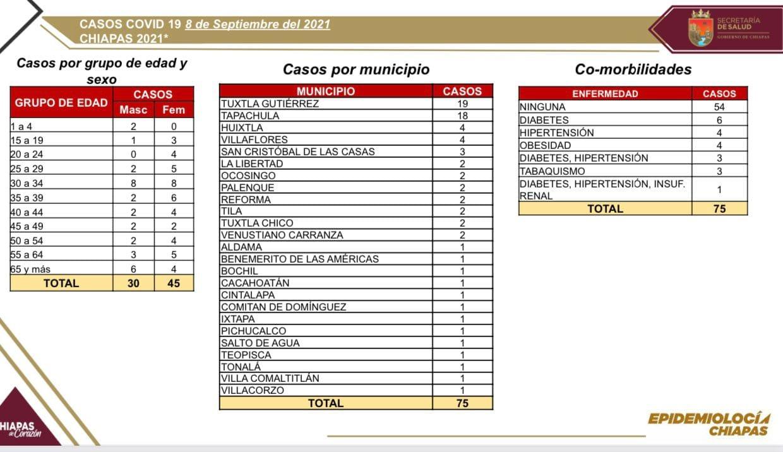 Se confirman 75 casos nuevos de COVID-19 en la entidad.jpg
