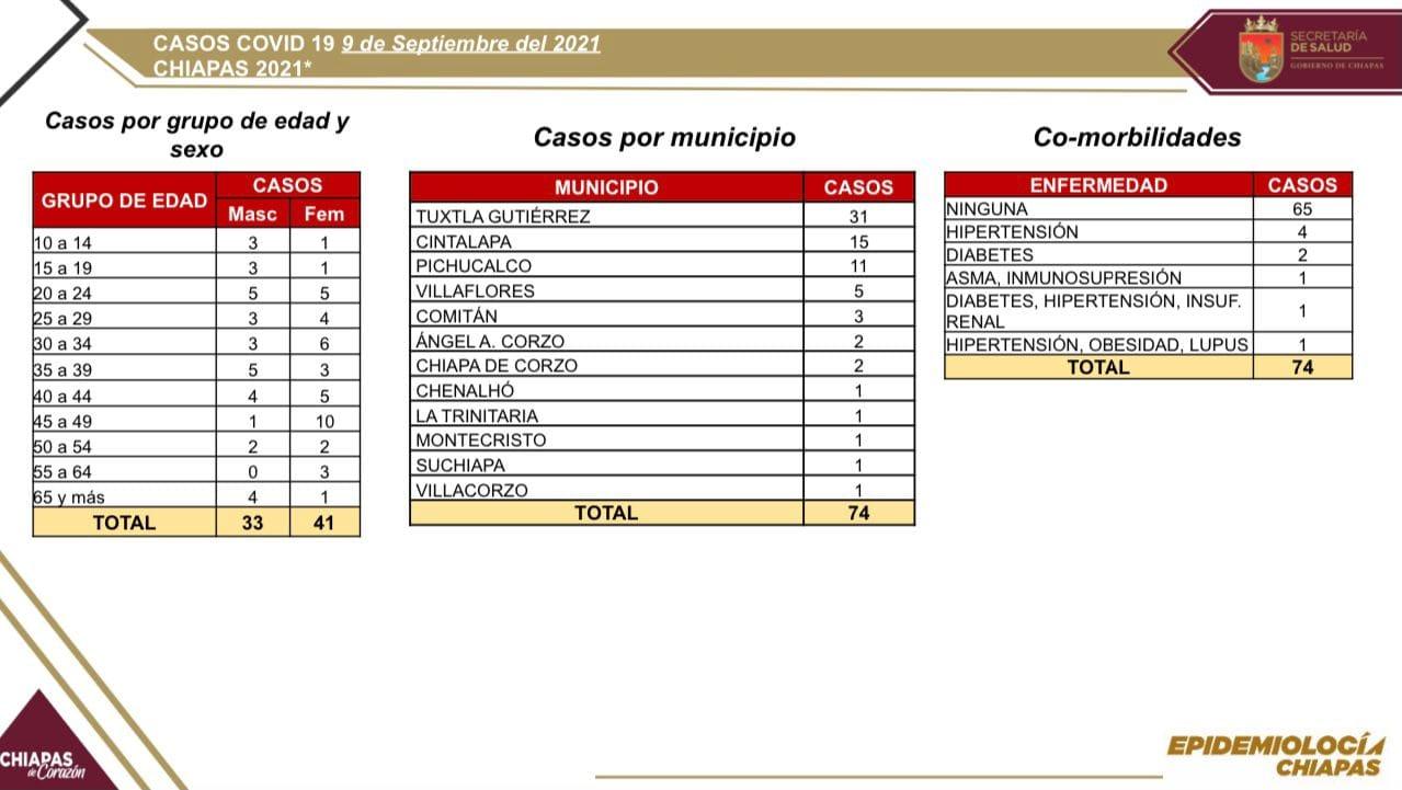 Notifica Chiapas 74 casos positivos de COVID-19 en las últimas horas.jpg