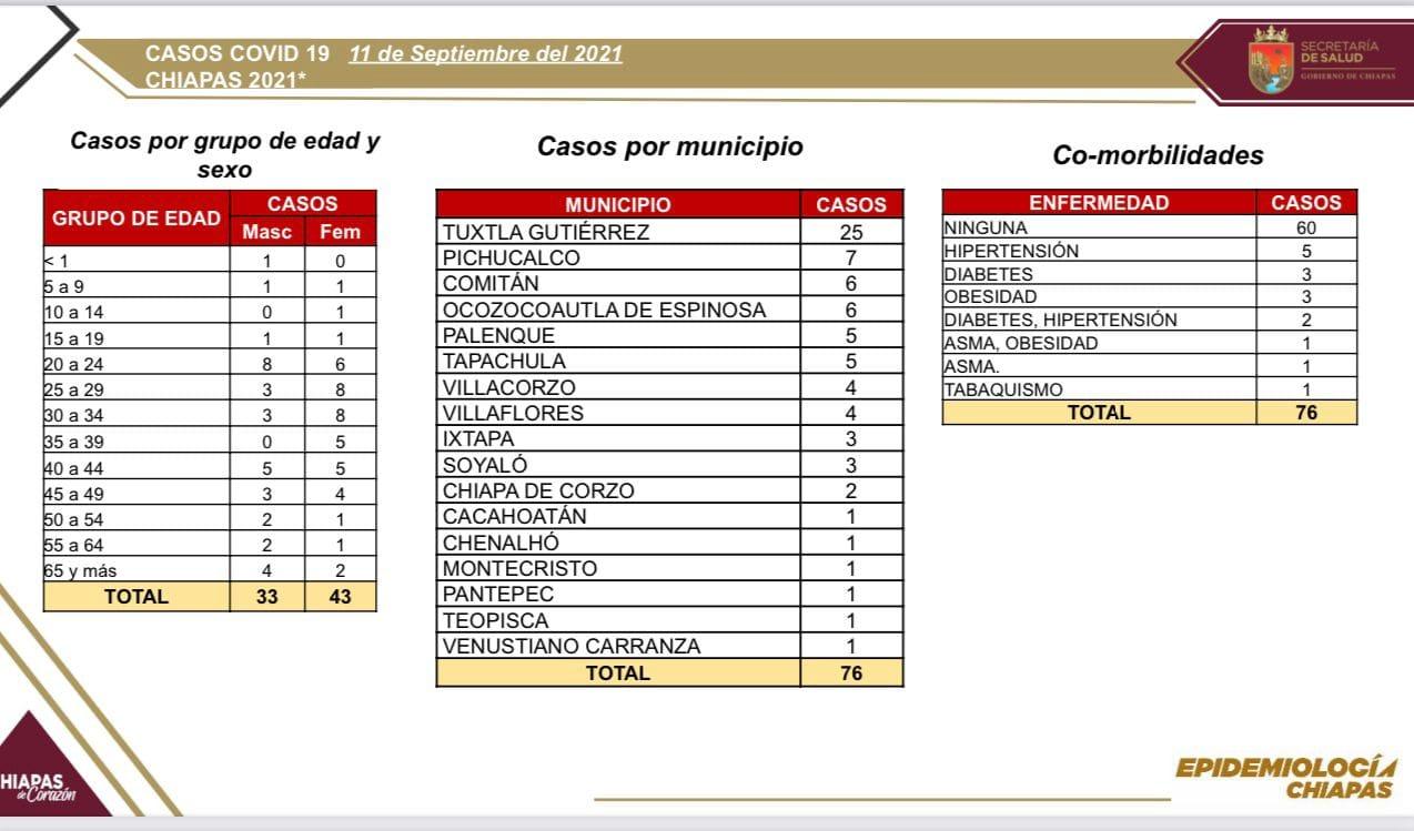76 casos nuevos de COVID-19 en 17 municipios del estado.jpg