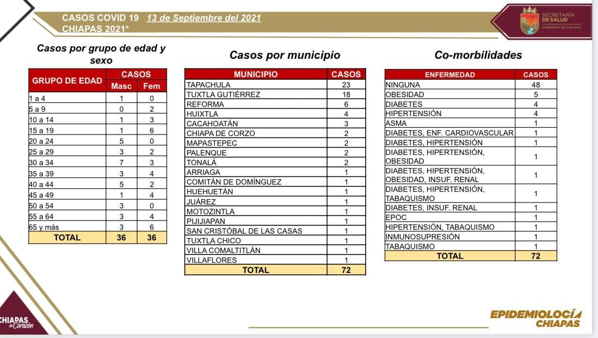 Se reportan 72 casos positivos de COVID-19 en la entidad.jpg