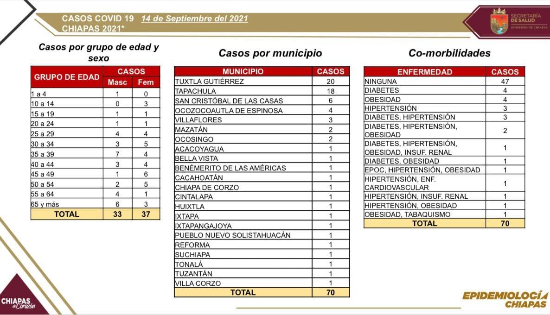 Acumula Chiapas 70 contagios nuevos de COVID-19.jpg