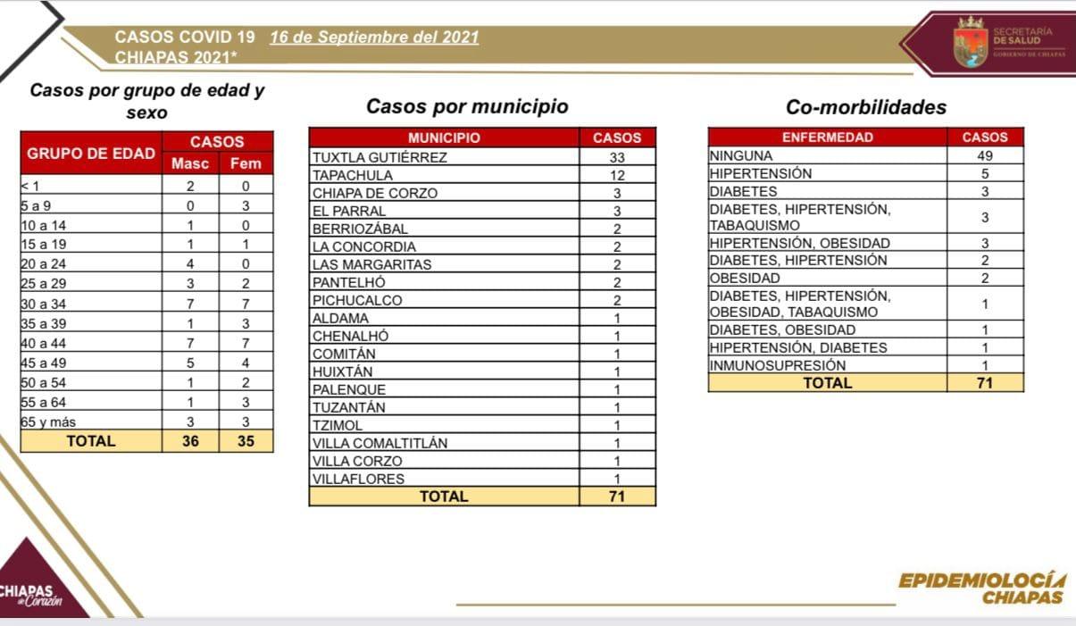 Registra Chiapas 71 casos nuevos de COVID-19.jpg