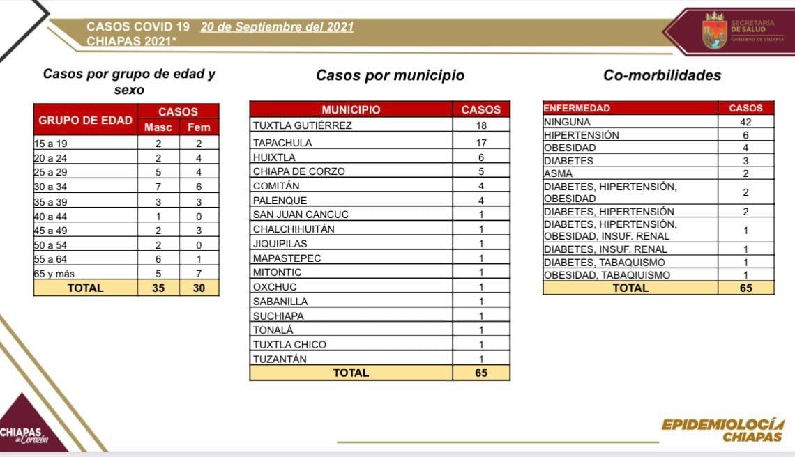 65 casos de COVID-19 en 17 municipios de Chiapas.jpg