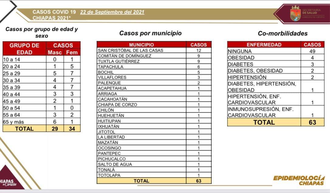 Reporta Chiapas 63 casos positivos de COVID-19.jpg