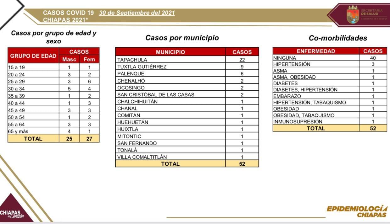 15 municipios de Chiapas registran casos positivos de COVID-19 en las últimas horas.jpg
