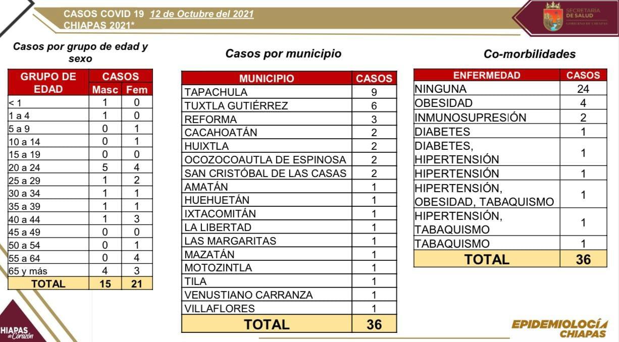 36 contagios de COVID-19 en 17 municipios del estado.jpg