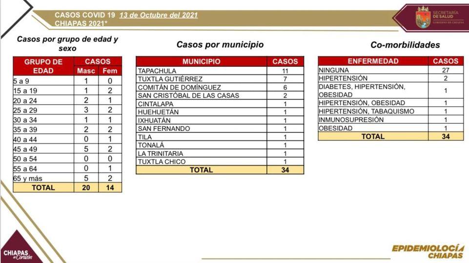 En las últimas horas, 34 casos y dos decesos de COVID-19.jpg