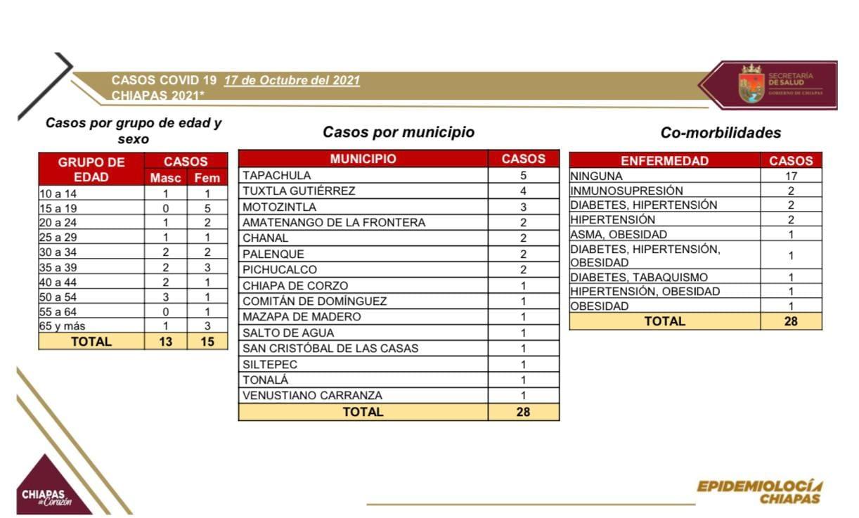 28 casos nuevos y una defunción de COVID-19 en las últimas horas.jpg